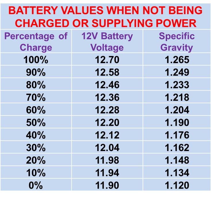 Lead Acid Battery SG Values