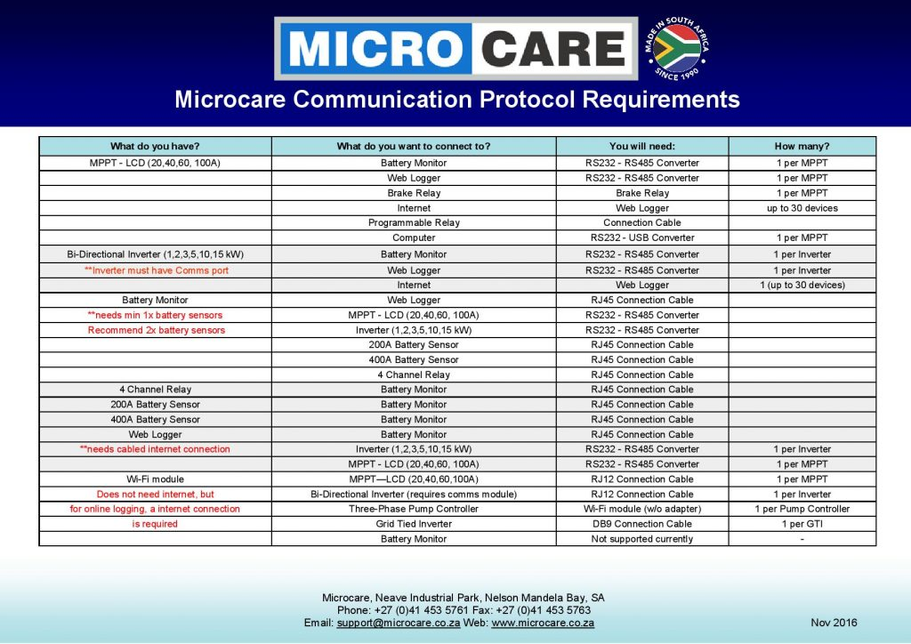 mc-comms-requirements-nov-2016-page-001